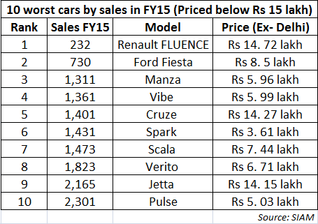 10 worst cars by sales in FY15 Renault dominates with 3 models  sc 1 st  ET Auto & 10 worst cars by sales in FY15: Renault dominates with 3 models ... markmcfarlin.com