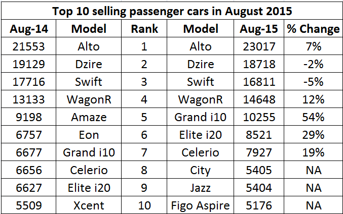 Top 10 selling passenger cars in August 2015 Newly launched Ford Figo Aspire debuts in  sc 1 st  ET Auto & Top 10 selling passenger cars in August 2015: Newly launched Ford ... markmcfarlin.com