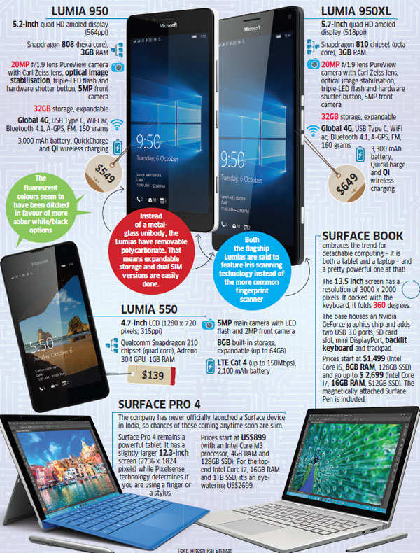 Microsoft's show of force: Lumia 950, 950XL, Telecom News