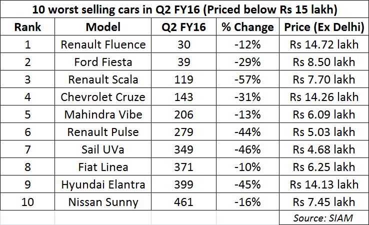 Take A Look At The 10 Worst Selling Cars In Q2 Fy16 Auto News Et Auto