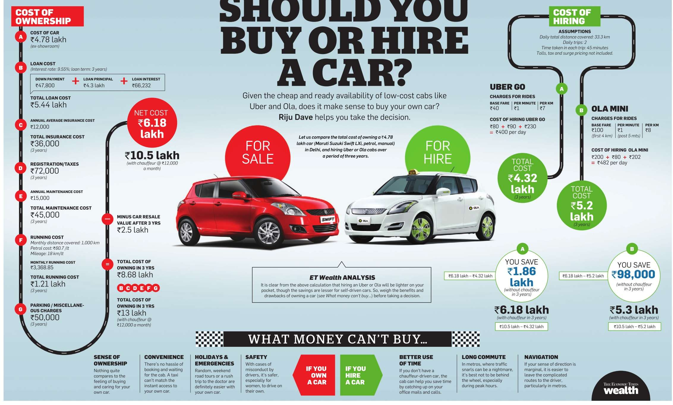 comparing owning a car or a Avoid overpaying: learn how to finance a car the smart i agree that comparing different financing alternatives is quite difficult because it's not just about.