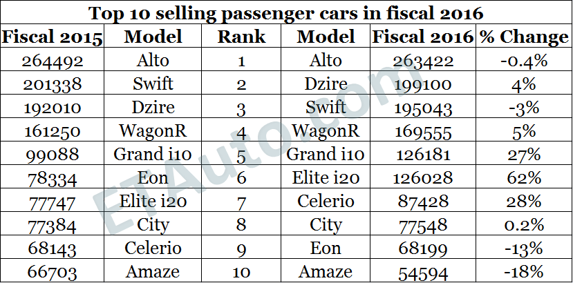 These are the 10 most sold cars in India in fiscal 2016, Auto News