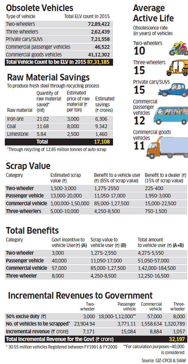 Why old vehicles need to be given a clean and timely burial, and how ...