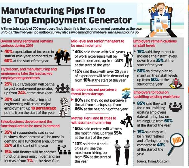 Manufacturing Pips IT to be Top Employment Generator, Auto
