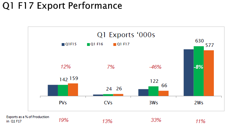 export performence Having trouble understanding the formats for importing units and applying weight in oracle primavera p6 find out how to transfer data correctly here.