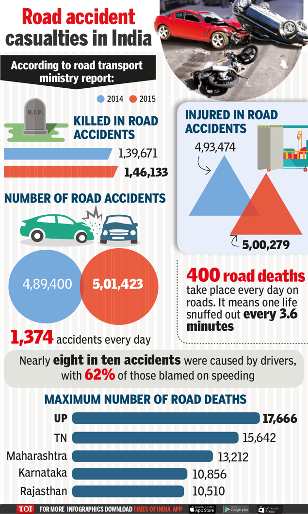 road accident essay How to reduce traffic accidents nowadays, the rate of road accidents keeps increasing in malaysia this may be due to the increase in the number of people.