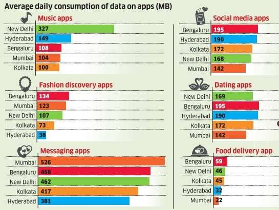 dating apps in mumbai