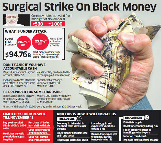 short essay black money india In india, black money is funds earned on the black market, on which income and other taxes have not been paidalso, the unaccounted money that is concealed from the tax administrator is called black money.