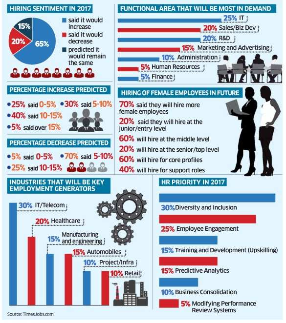 IT, telecom to become top employment generators in 2017 ...