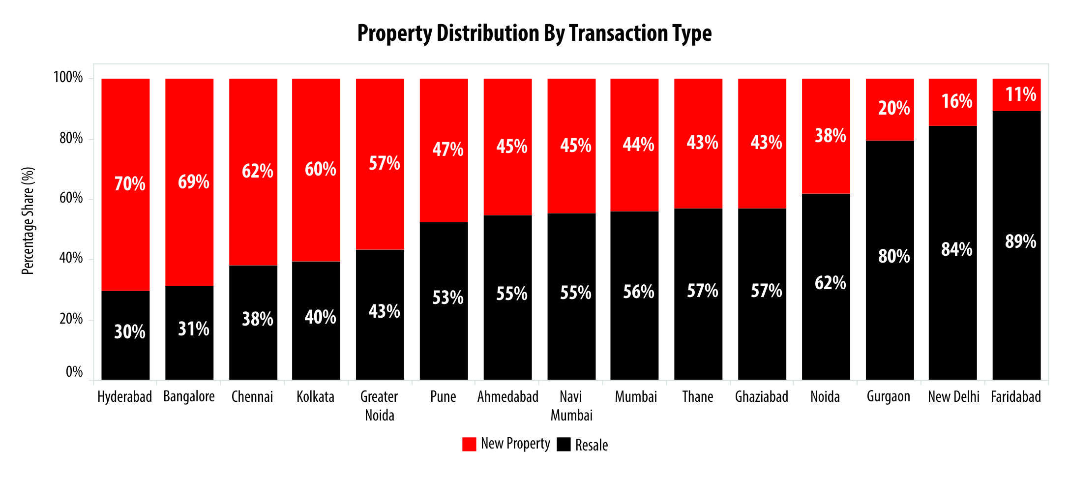 The story of India's real estate resale market