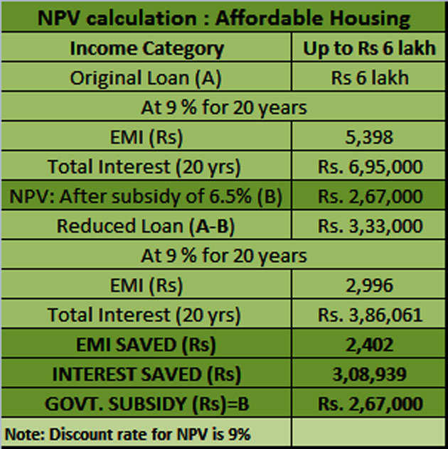 Here's what you will save on buying home under Pradhan Mantri Awas Yojana