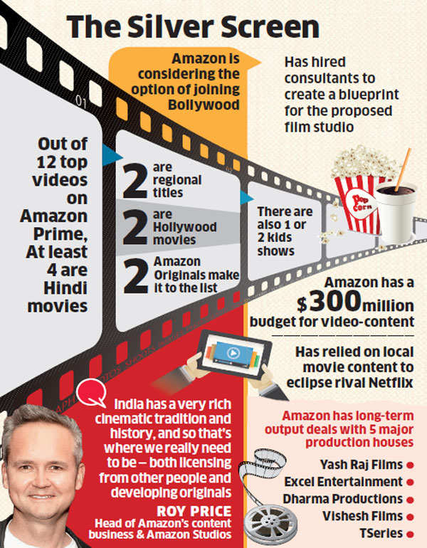 Amazon could be the next yrf is the e commerce major creating a amazon could be the next yrf is the e commerce major creating a blueprint malvernweather Image collections