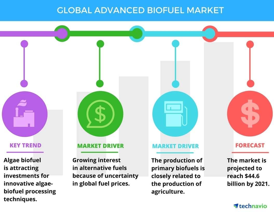 Biofuels: Global advanced biofuel market to grow 44% by 2021