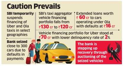 SBI suspends car loan for Uber and Ola drivers