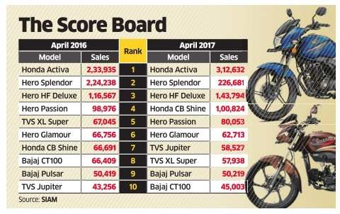 Top 10 two-wheelers sold in April 2017
