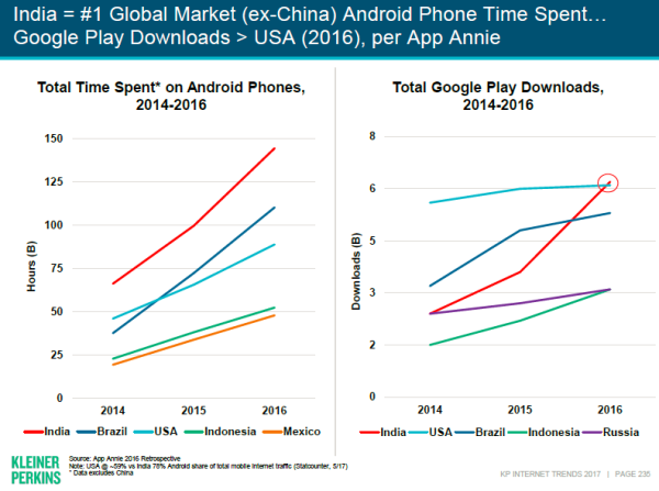 Mary Meeker's India Internet Trends 2017: Indians spend 28 hrs on mobile vs 4 hrs on TV per week