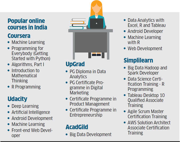 Re-skilling: Edtech platforms vying to cash in on opportunities in India