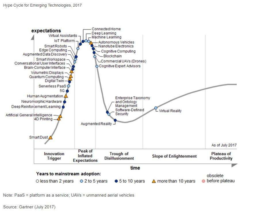 Three megatrends to drive digital business into the next decade: Gartner's Hype Cycle