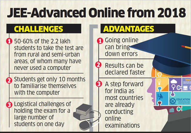 Rural IIT aspirants suffer as entrance test goes online