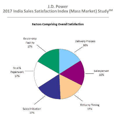 Over 49% of buyers in India research vehicles online: JD Power