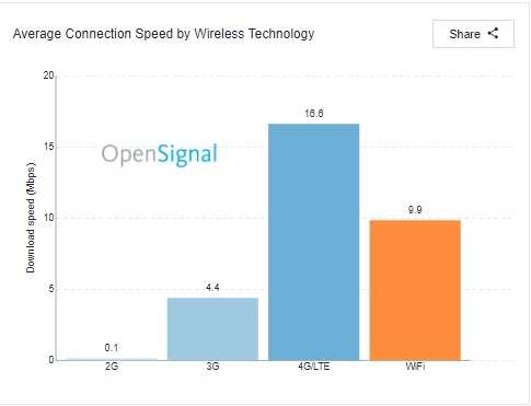 4G speed: India has the lowest 4G download speeds among 77