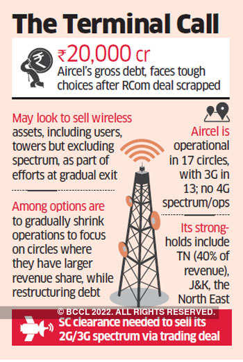 Aircel may have to wind up operations post failed Reliance Communications deal