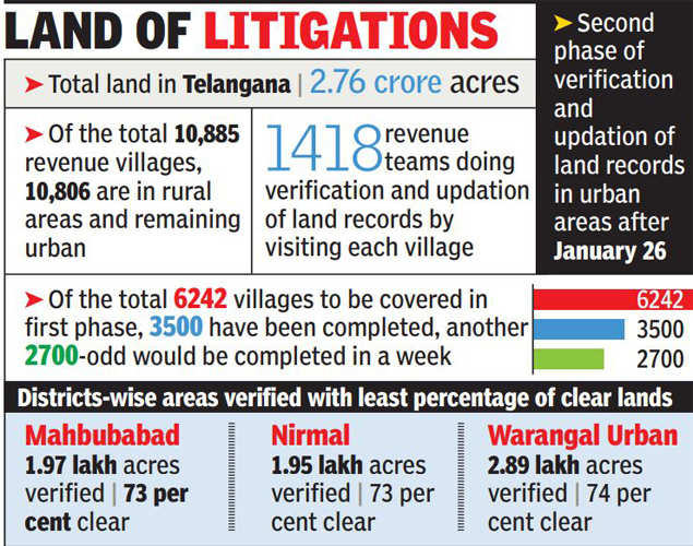 9 lakh acres of land caught in litigation in Telangana