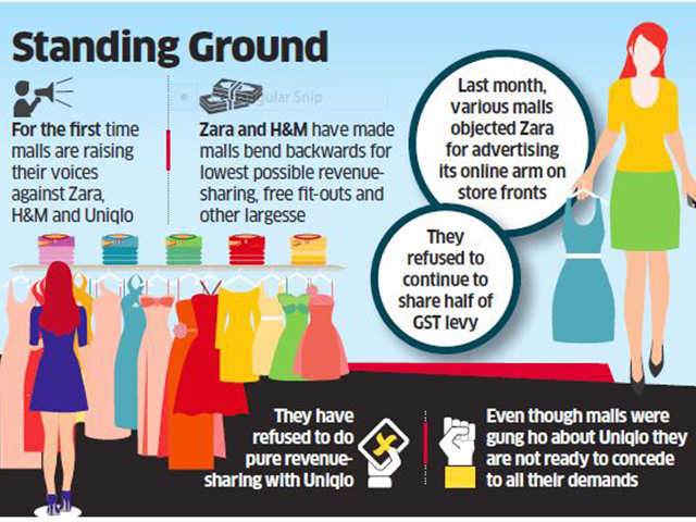 Malls pressurize big brands for minimum guaranteed payments