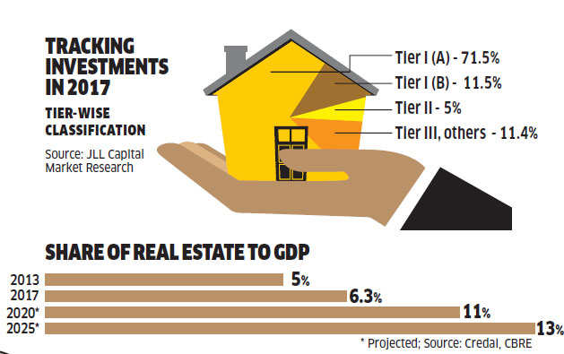 This could be the turnaround year for real estate. Here's why
