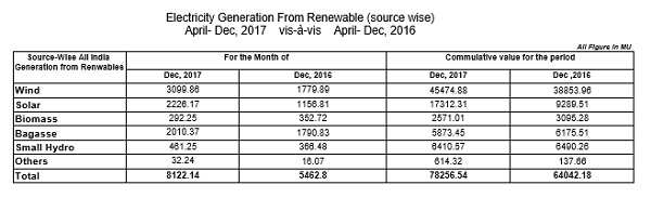 India's green energy generation grew 22 per cent in April-December