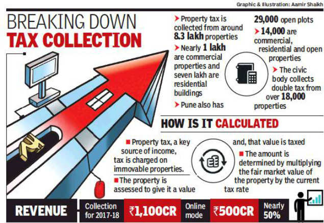 Property Tax Pune Pmc Online