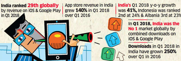 India becomes world's fastest-growing market for apps