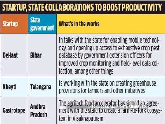 Bounty hopes for farmers as startups, states join hands