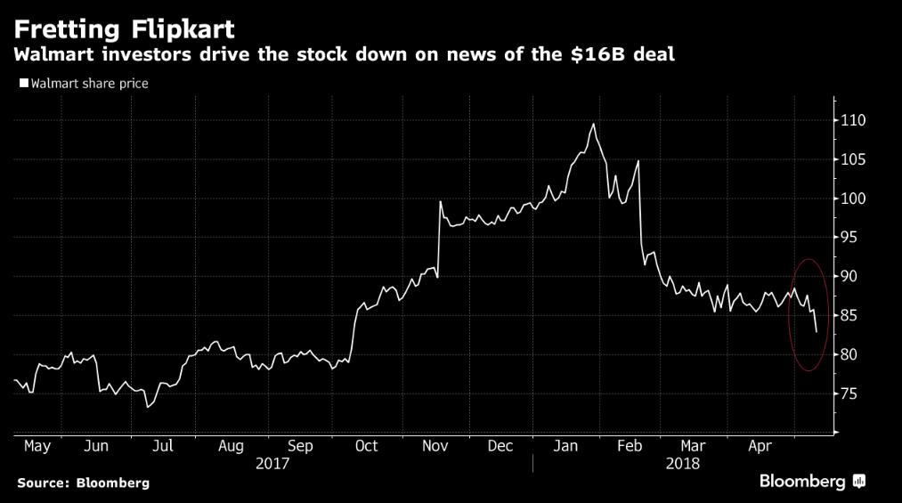0fd5b717a78 Flipkart Walmart Deal  Walmart shares plunge 4% after Flipkart deal ...