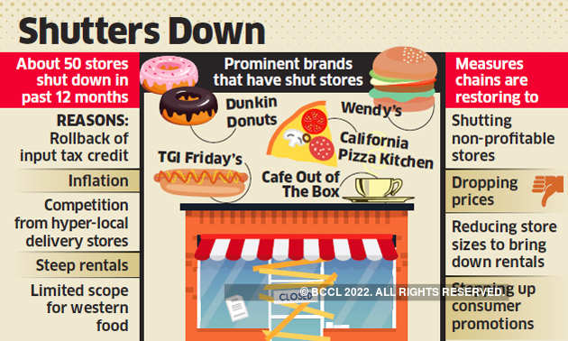 With a plateful of problems, many dining cos shut shop
