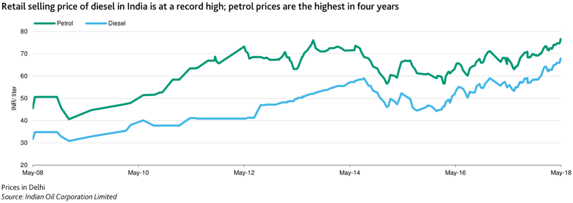 Petrol price: High oil price: India staring at fuel subsidy