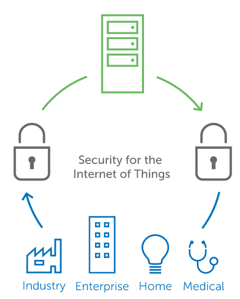 IoT needs to adhere to robust policies to avoid security risks