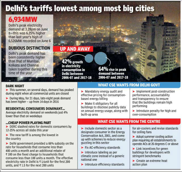 How cheap power, inefficient ACs are pushing Delhi to the brink