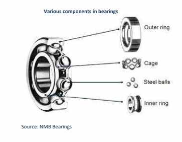 Changing Market Dynamics: Landscape of automotive bearing industry in India