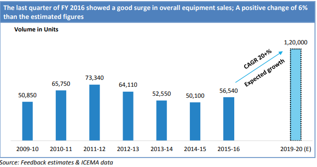 How construction equipment industry found its feet after slump, Auto