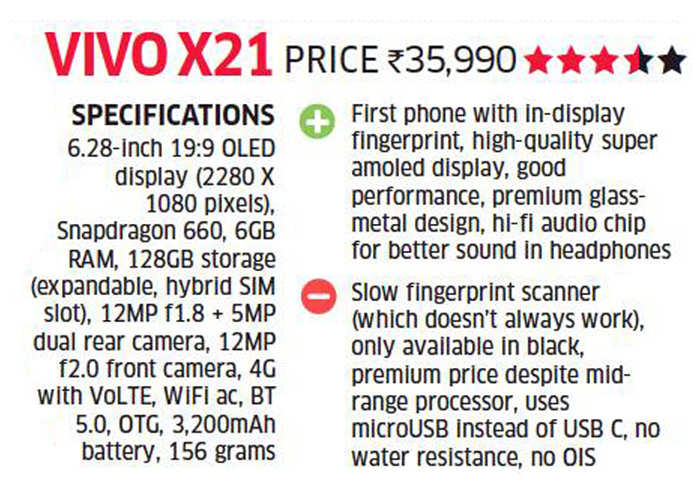 Vivo X21 review: First phone with in-display fingerprint scanner, amazing camera & battery performance