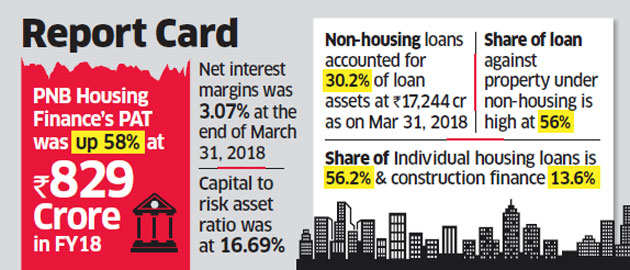 HDFC, Kotak Bank eye controlling stake in PNB Housing Finance