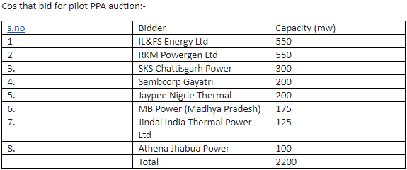 PPA auction for stressed power stations gets bids for 2,200 mw