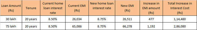 Home loans set to get costlier as RBI hikes repo rate