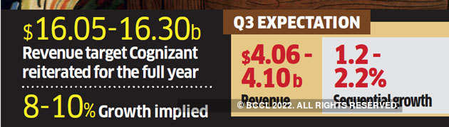 Cognizant to cut senior level jobs to make room for juniors