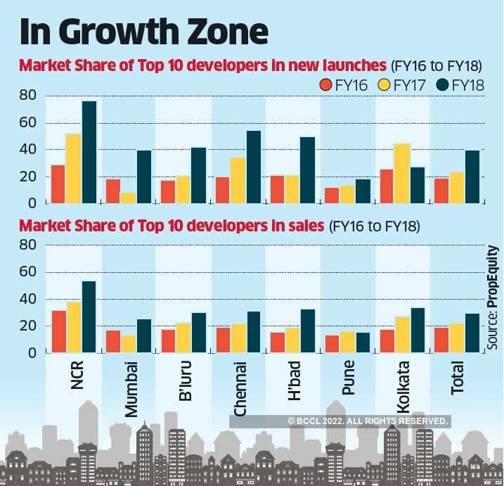 RERA impact: Listed firms bag bigger pie of new home sales