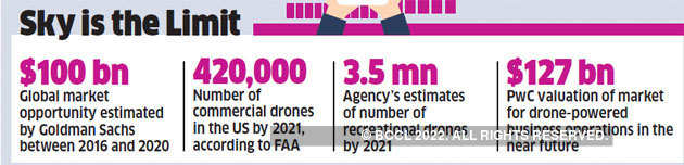 With ad-hoc regulation, India is missing out on a big opportunity in drones