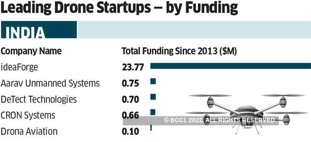 With new government policy, a big opportunity awaits Indian drone industry