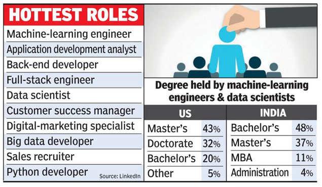 Fastest growing jobs in tech: Survey