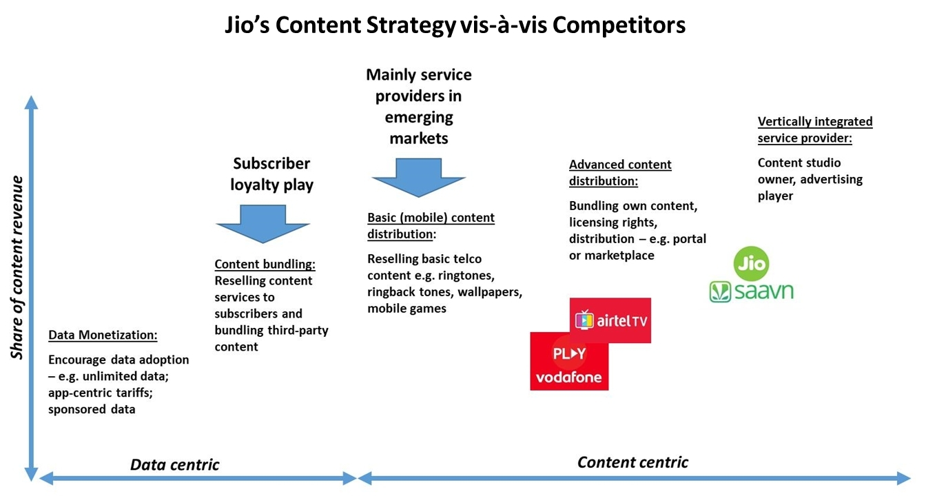 "Reliance Jio s app-based content strategy to face monetisation hurdle "" 3bf9a5e2d3ad9"